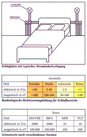Elektro stråling i soveværelset